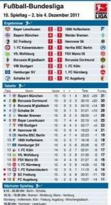 Bundesliga-Spieltag nach dem 14. Spieltag